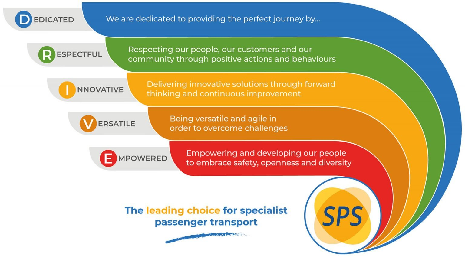 Somerset Passenger Solutions Visions & Values